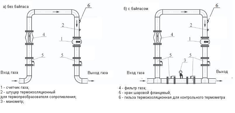 Рекомендуемые  схемы присоединения счетчиков газа G100  РГК-Ех 1:30