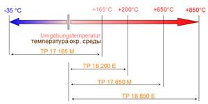 Сервисные калибраторы - Испытания типовых образцов