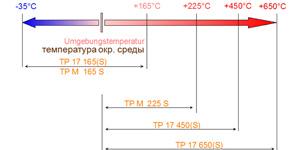 Промышленные калибраторы - Испытания типовых образцов