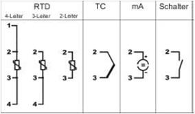 Имеются следующие переключаемые измерительные входы TTScan
