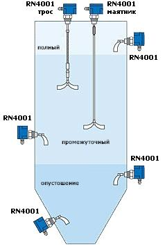 Cигнализатор уровня ROTONIVO RN4000