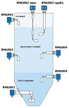 Cигнализатор уровня ROTONIVO RN6000